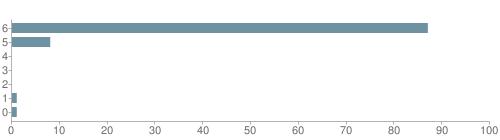 Chart?cht=bhs&chs=500x140&chbh=10&chco=6f92a3&chxt=x,y&chd=t:87,8,0,0,0,1,1&chm=t+87%,333333,0,0,10|t+8%,333333,0,1,10|t+0%,333333,0,2,10|t+0%,333333,0,3,10|t+0%,333333,0,4,10|t+1%,333333,0,5,10|t+1%,333333,0,6,10&chxl=1:|other|indian|hawaiian|asian|hispanic|black|white